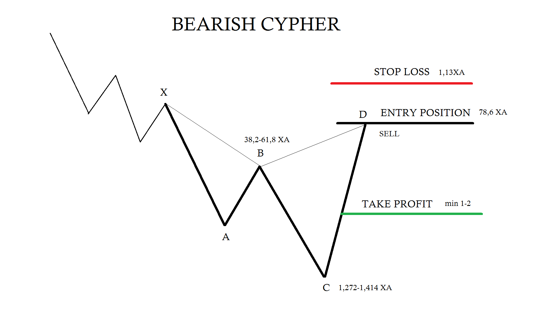 Bearish Cypher Trading Rules # Forex Trading # Harmonic