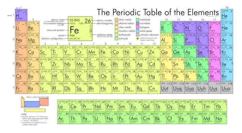 A new element has been confirmed after experiments by Swedish - new periodic table atomic number and names