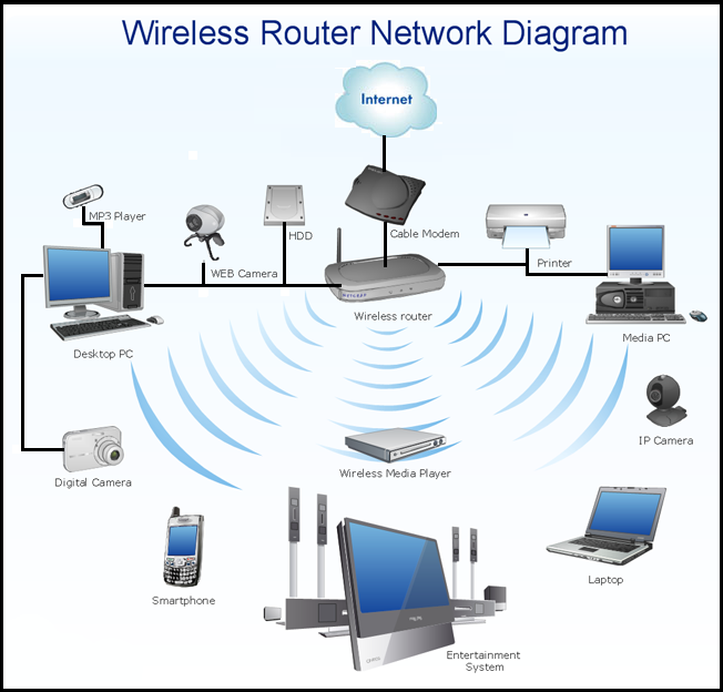 A simple network with wireless LAN and