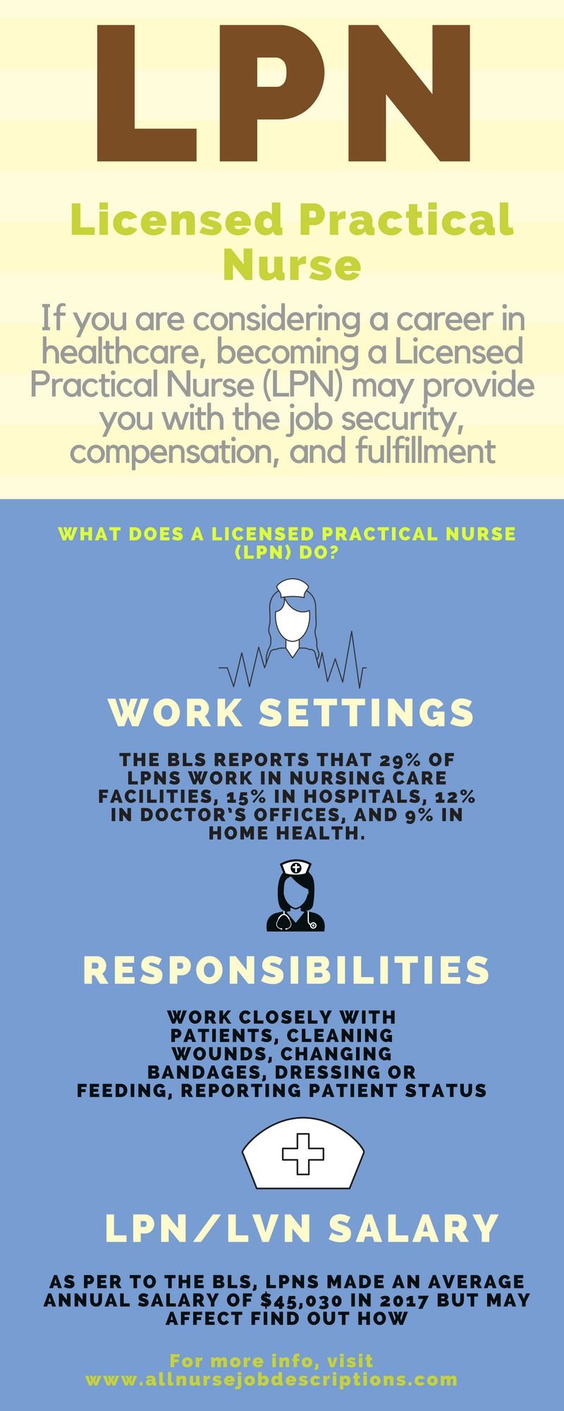 Learn more about how to begin a career as a Licensed Practical Nurse ...