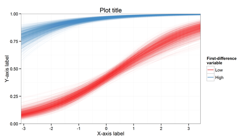 Simple visually-weighted regression plots   ggplot2 in 2019
