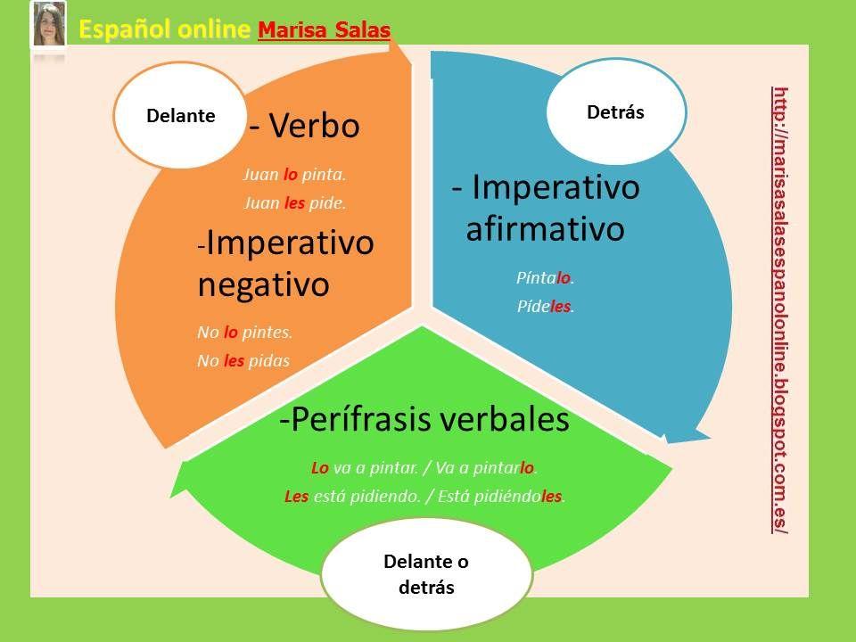 Posición De Los Pronombres Learning Spanish Spanish Language Spanish Online