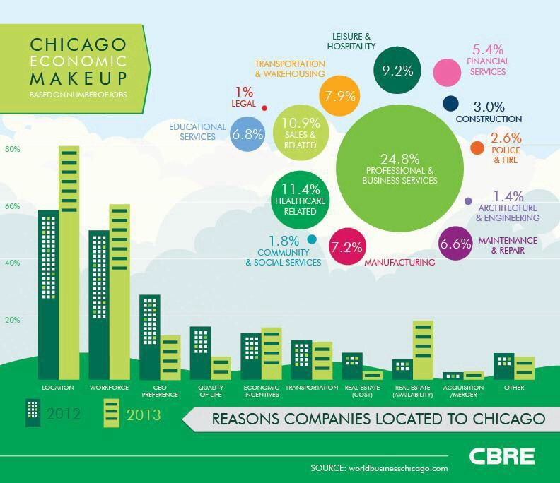 Infographic by CBRE Chicago  - real estate market analysis