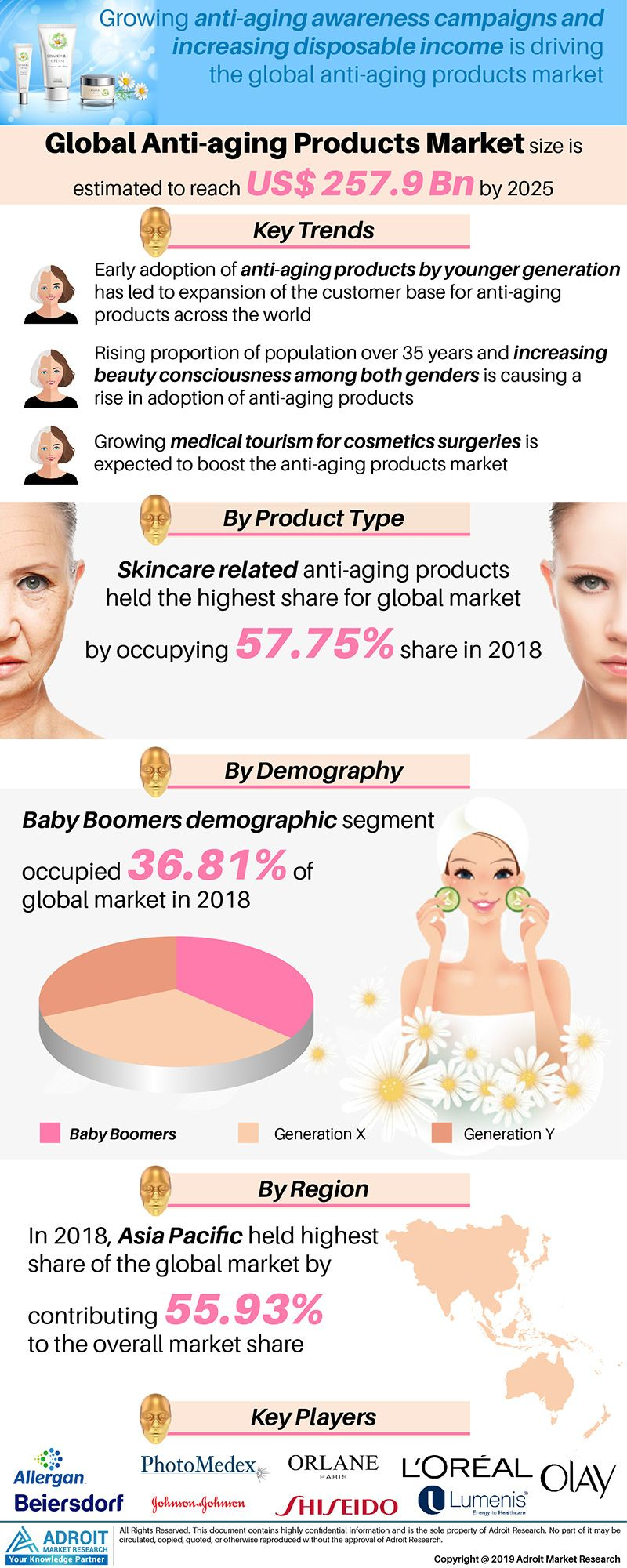 Anti-aging Products Market Sales Expected to Reach $ 257 9
