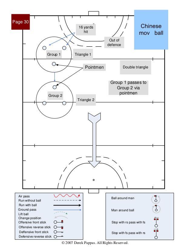 International Field Hockey Formations Field Hockey Patterns Of