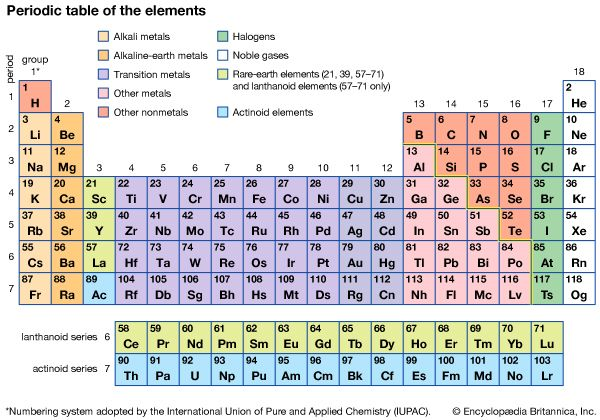 Modern version of the periodic table of the elements chem modern version of the periodic table of the elements urtaz Image collections