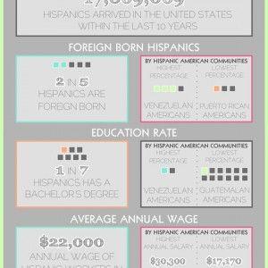 The Evolving Demographics Of Hispanic Americans Hispanic American Hispanic Demographics