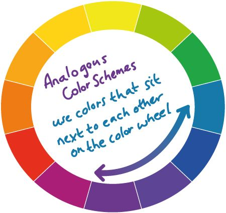 Color Theory Tips About Color Harmony Analogous Colors Sit Next