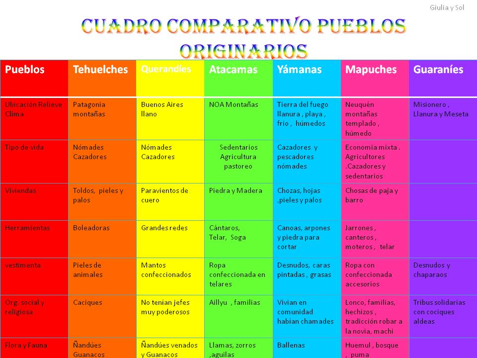 Cuadro Comparativo De Los Pueblos Originarios De Argentina Búsqueda De Google Mapuches Pueblo Originario