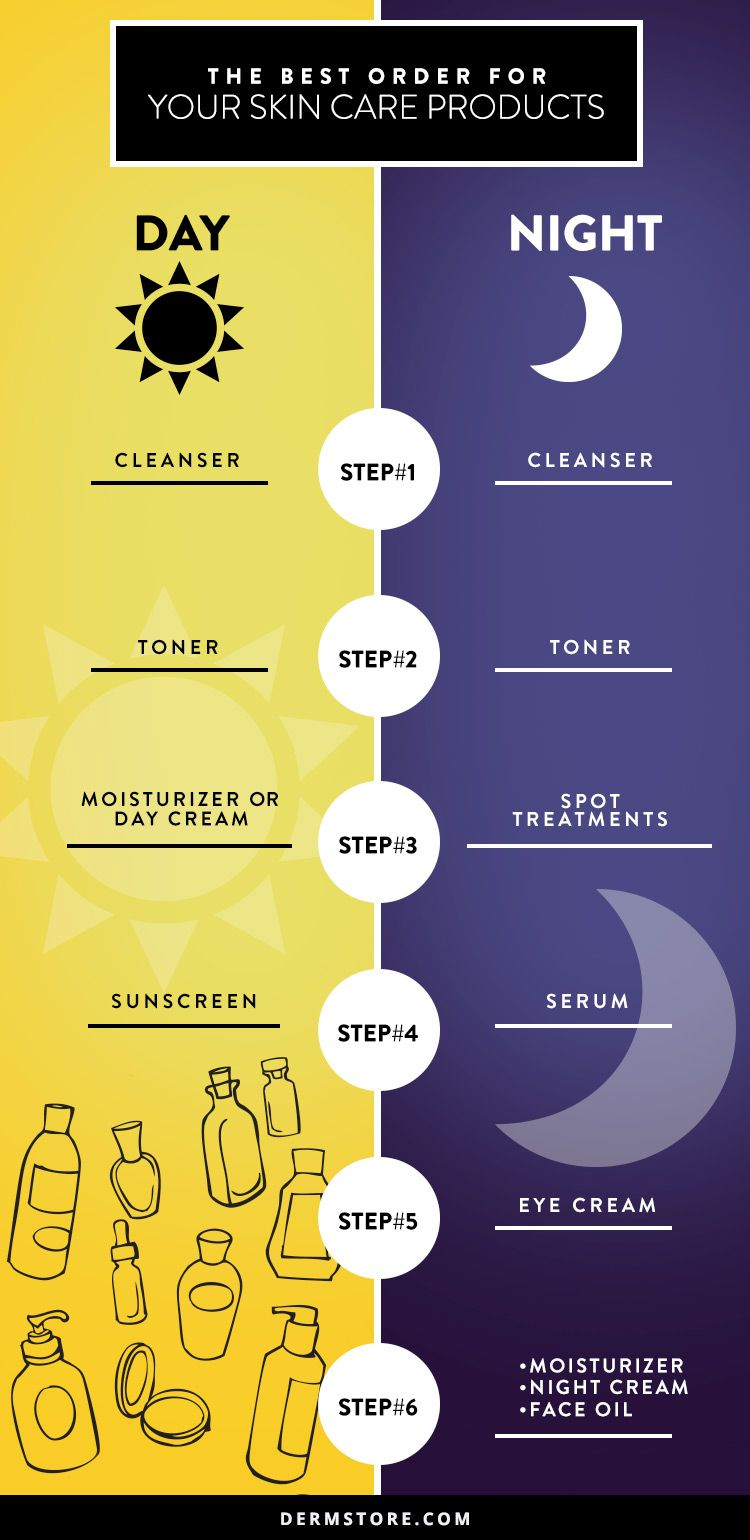 Http Www Dermstore Com Blog In What Order Do I Apply My Skin Care Products Infographic Skin Care Routine Steps Night Skin Care Routine Aging Skin Care