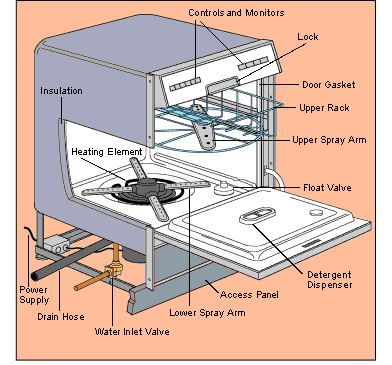 How To Install A New Dishwasher Or Replace An Old One Dishwasher Installation Dishwasher Repair How Dishwasher Works
