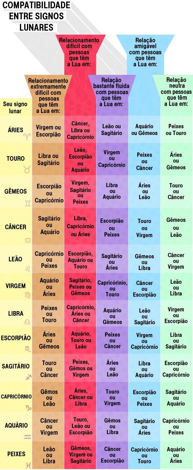 Nossos Signos Lunares Sao Compativeis Signos Do Zodiaco