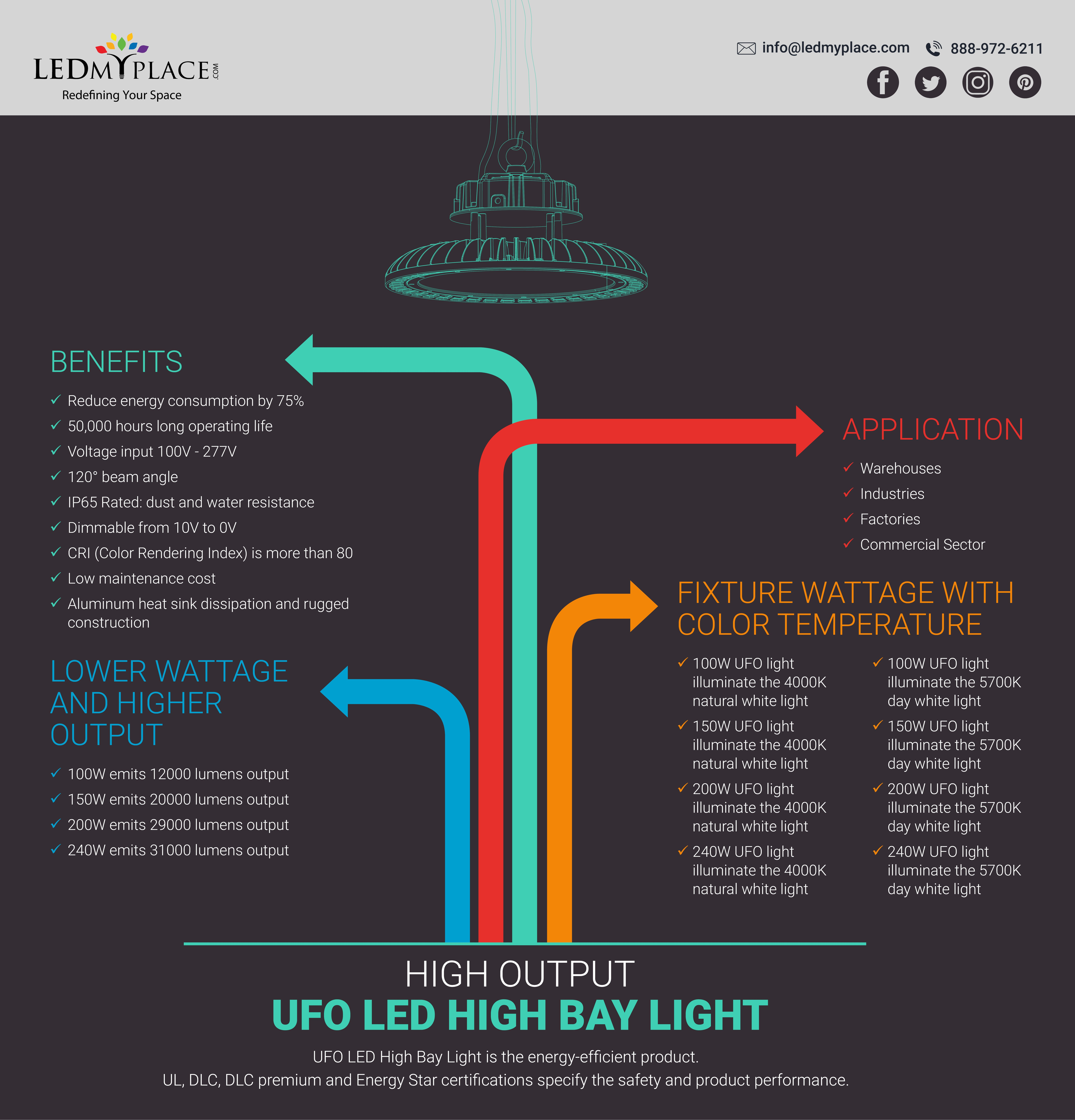 Ufohighbayledlights online in usa from ledmyplace asking price 83 99 warehouse lighting 20098 lumens led dimmable high bay buy today
