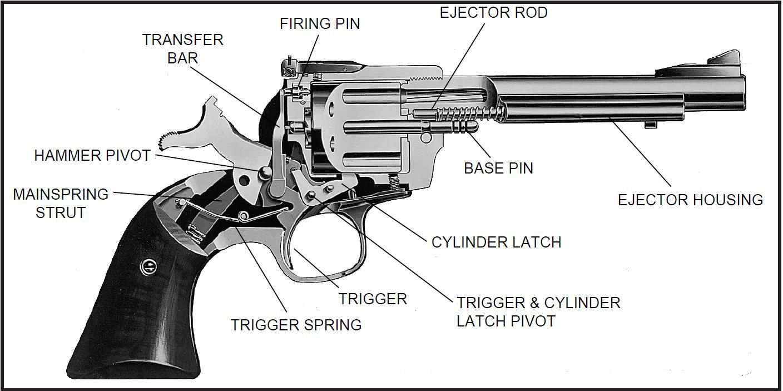 ruger pistol parts diagram agile software development process lonesome valley regulators - super blackhawk hammer | have a blast! pinterest revolvers ...