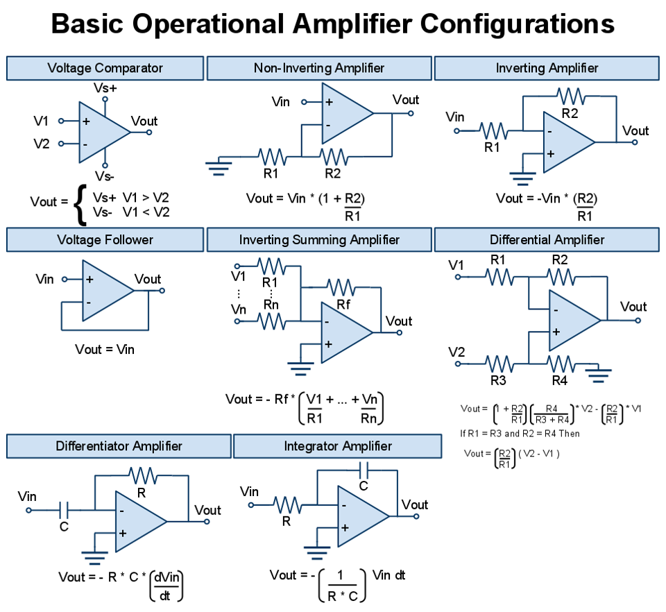 All Basic Operational Amplifier Configurations Electrical 555 Timer As Monostable Multivibrator Todays Circuits Engineering Books