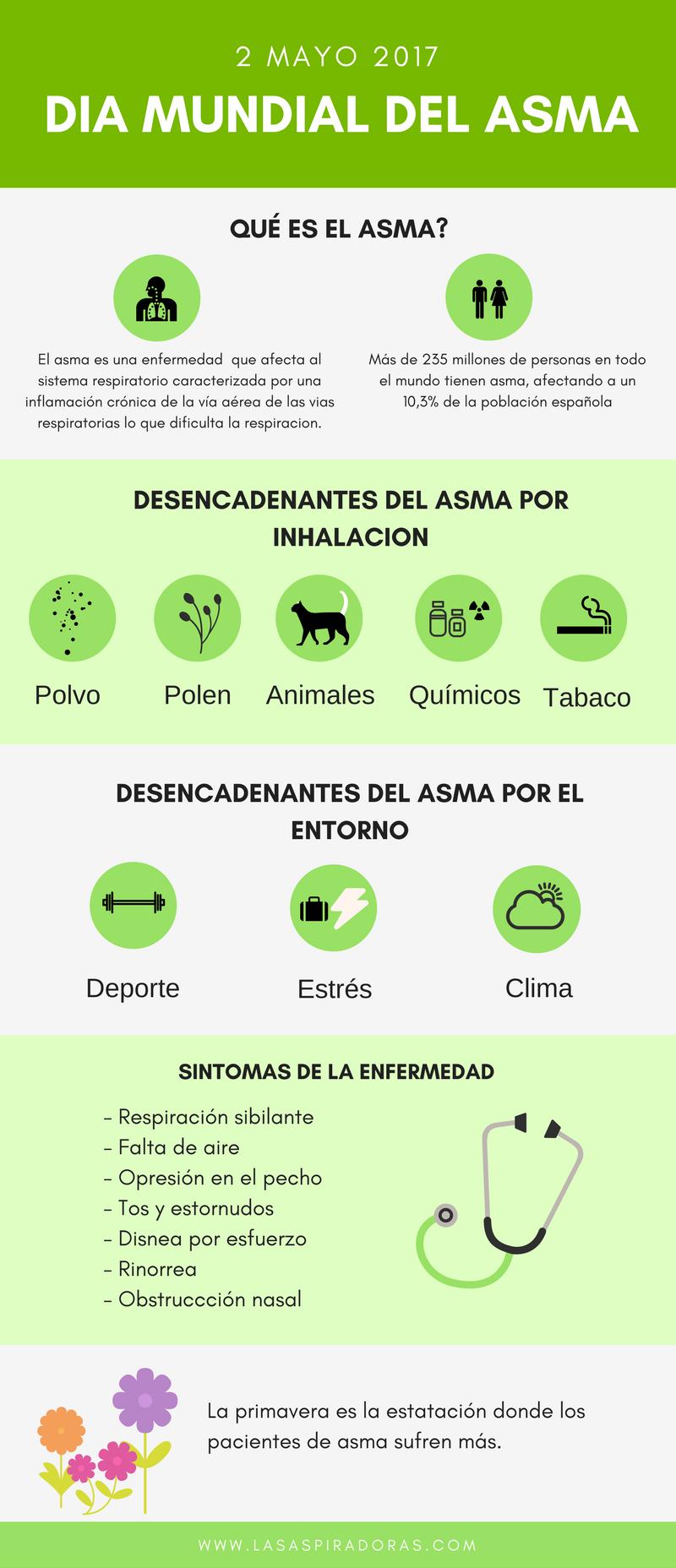 12 trucos para prevenir un ataque de asma #diamundialasma #salud ...
