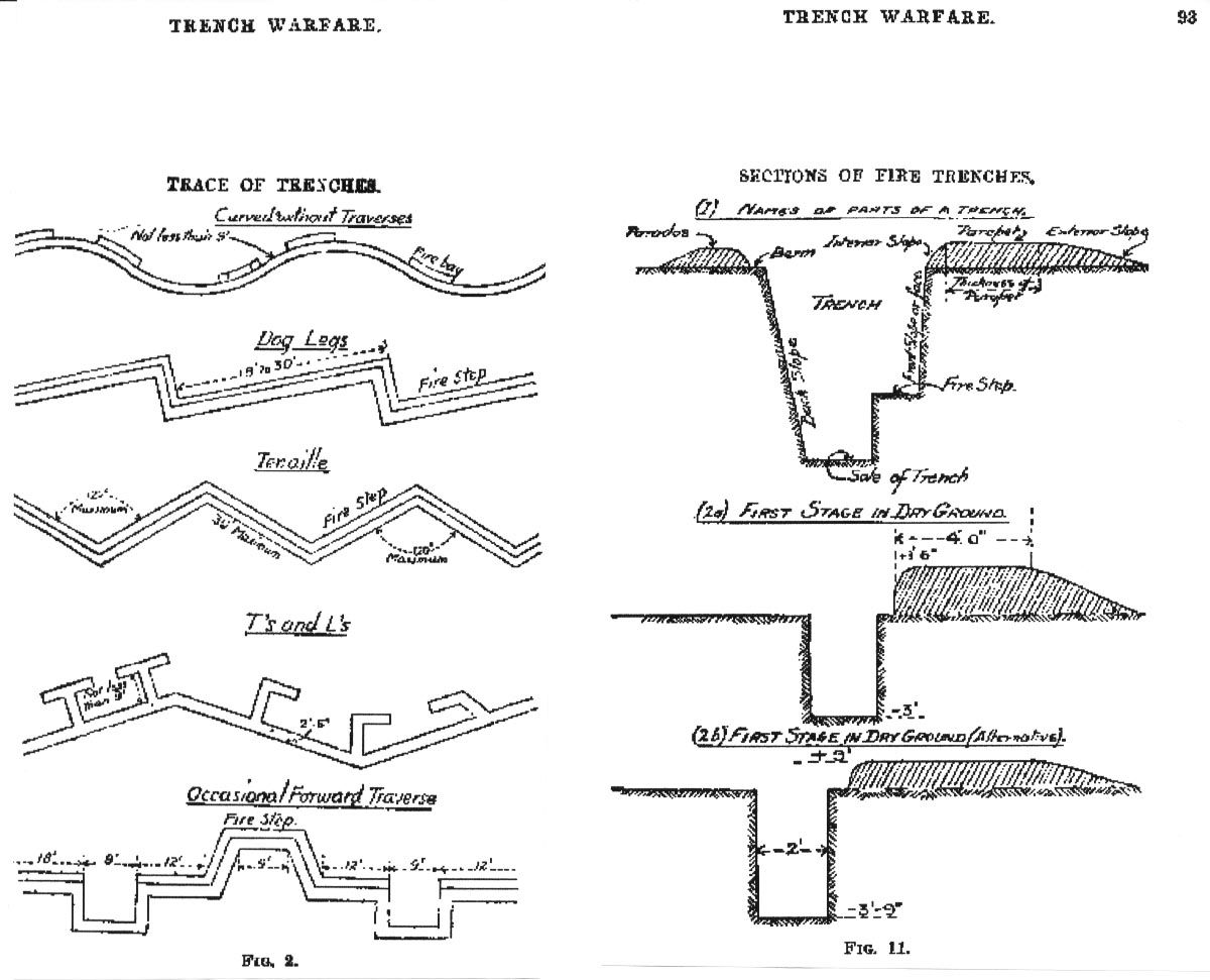 this is a diagram of the different trenches and their sections it is enlightening to see the dimensions of the trenches these soldiers had to survive in  [ 1200 x 971 Pixel ]