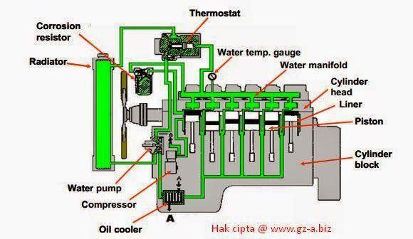 Cooling System In Engine Diesel Pendingin