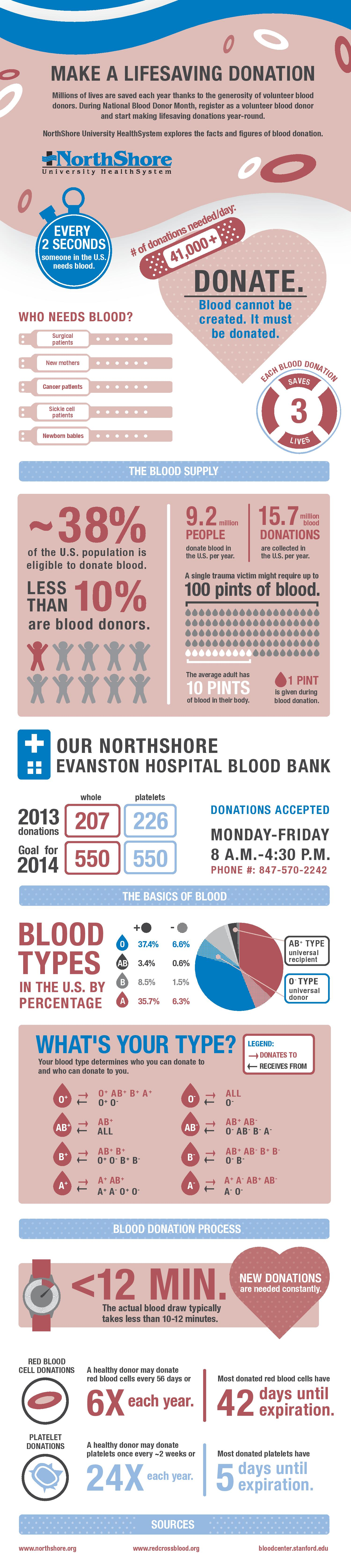 000 January is blood donation month. Many of us don't realize