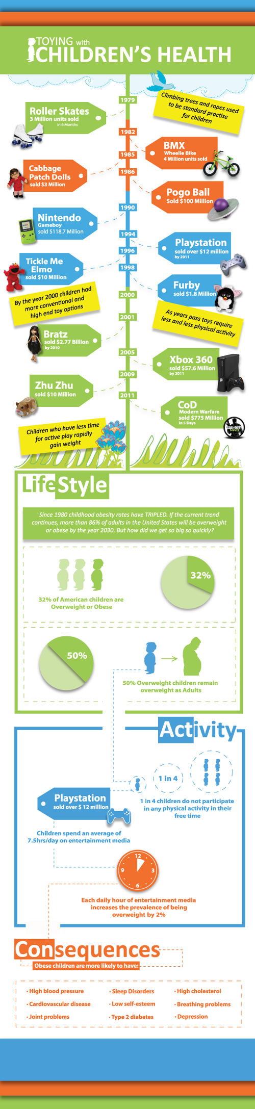 Are We Toying With Our Children's Health? Shocking Infographic!