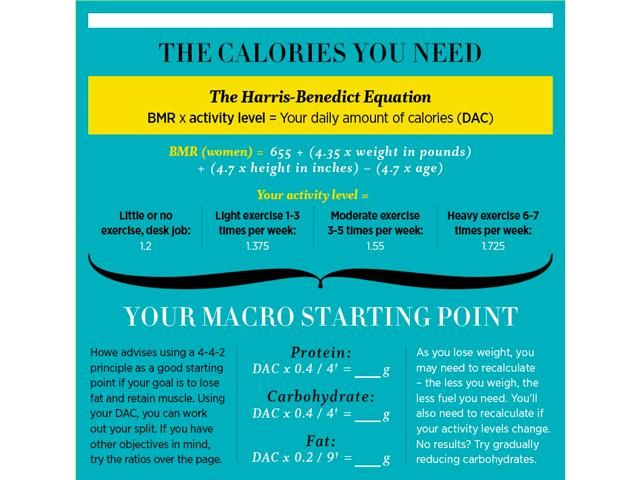 Low Carb Macros For Weight Loss Calculator