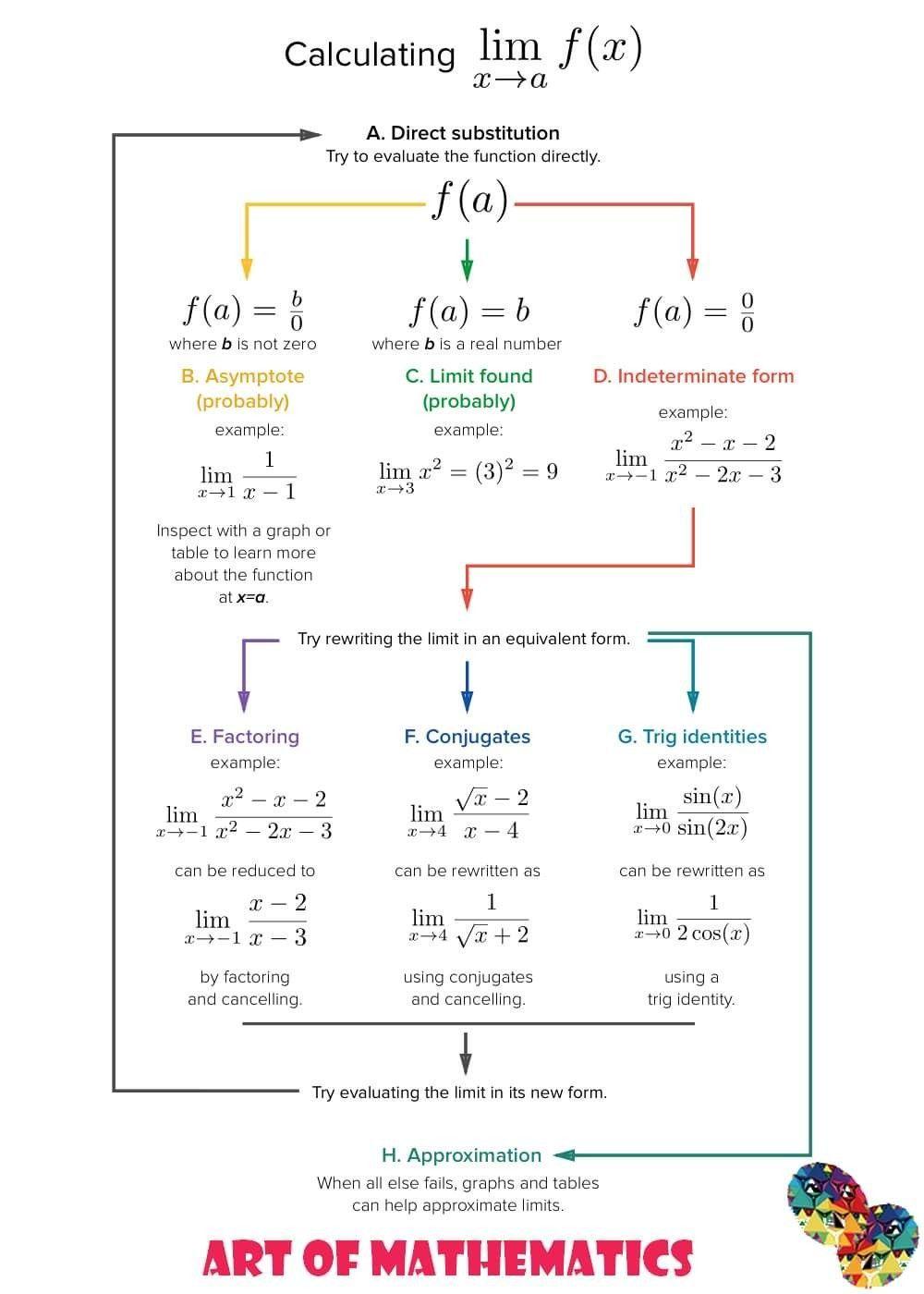 apuntes bonitos mapas conceptuales in 2020 Ap calculus