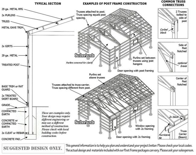 Framing a pole barn post frame building vs pole barn the for Pole frame house plans