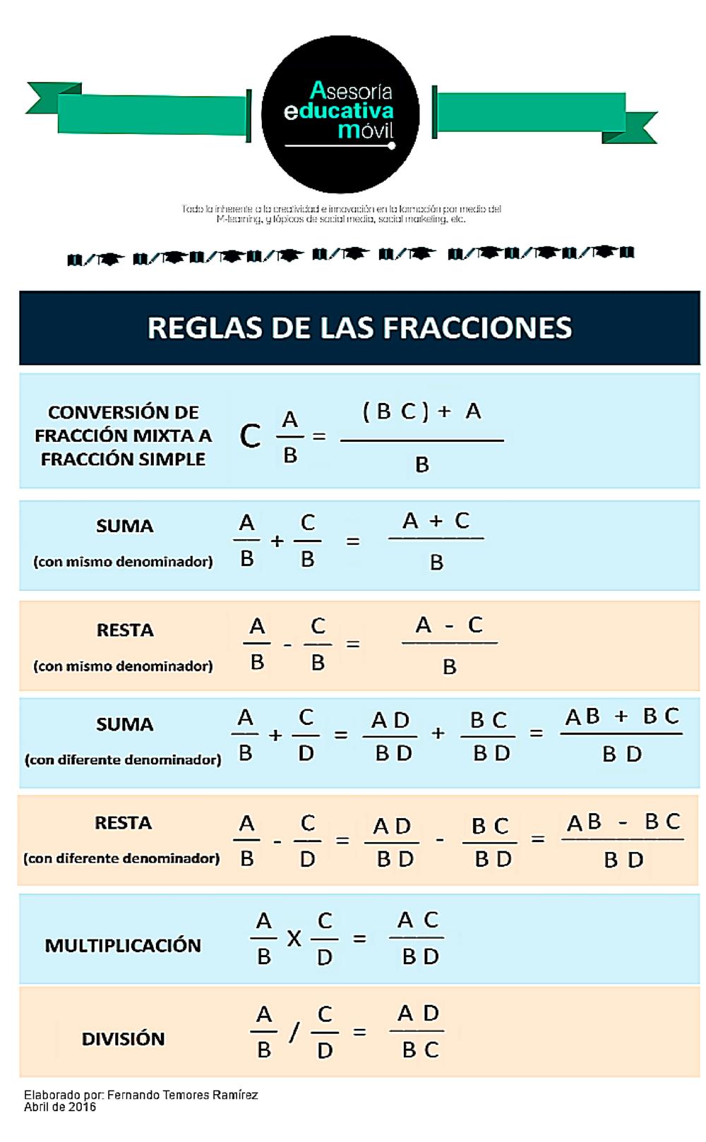 AsesoríaEMóvíl | Reglas de las #fracciones / #aritmética | maht ...