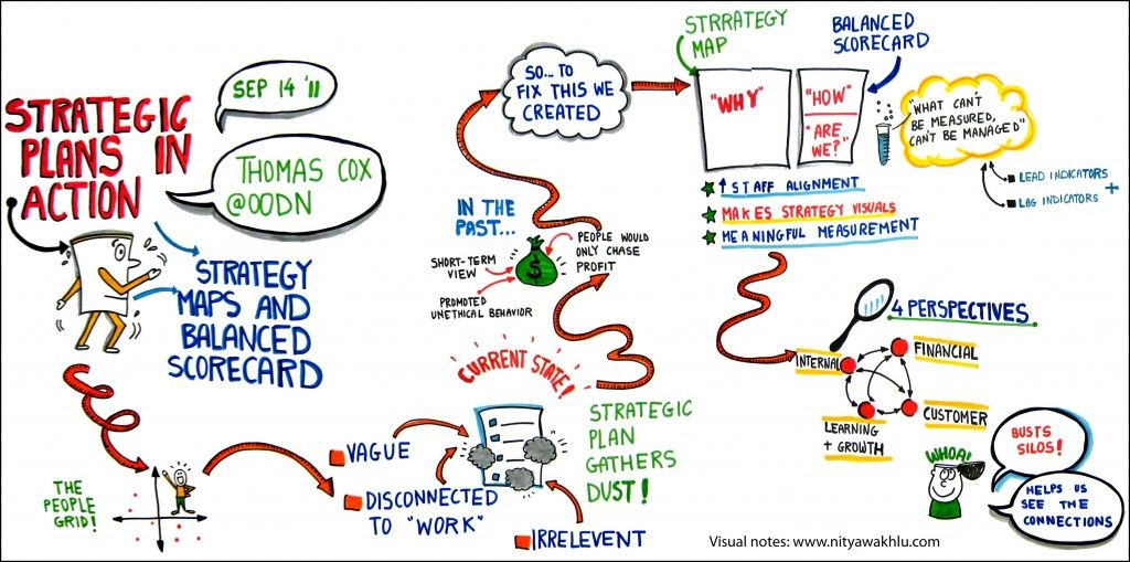 Billedresultat For Sustainability Roadmap Template CSR Pinterest - Leadership roadmap template