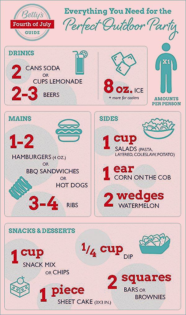 Photo of Infographic: Everything You Need for the Perfect Outdoor Party