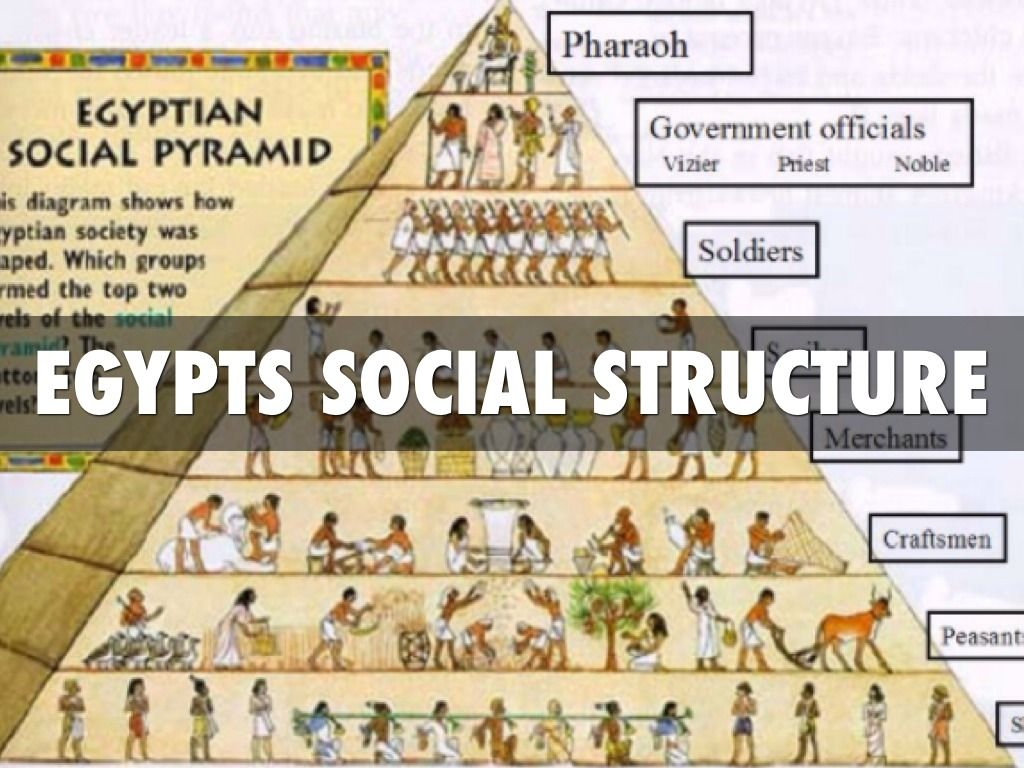 egypt social class 1) peasants were the lowest and largest social class in ancient egypt 2) although society depended on their work, they were seen as unskilled laborers (workers.