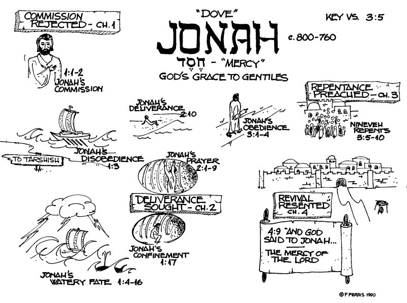 Jonah outline yahoo image search results jonah bible