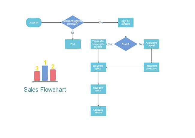 sales flowchart フローチャート pinterest flowchart template