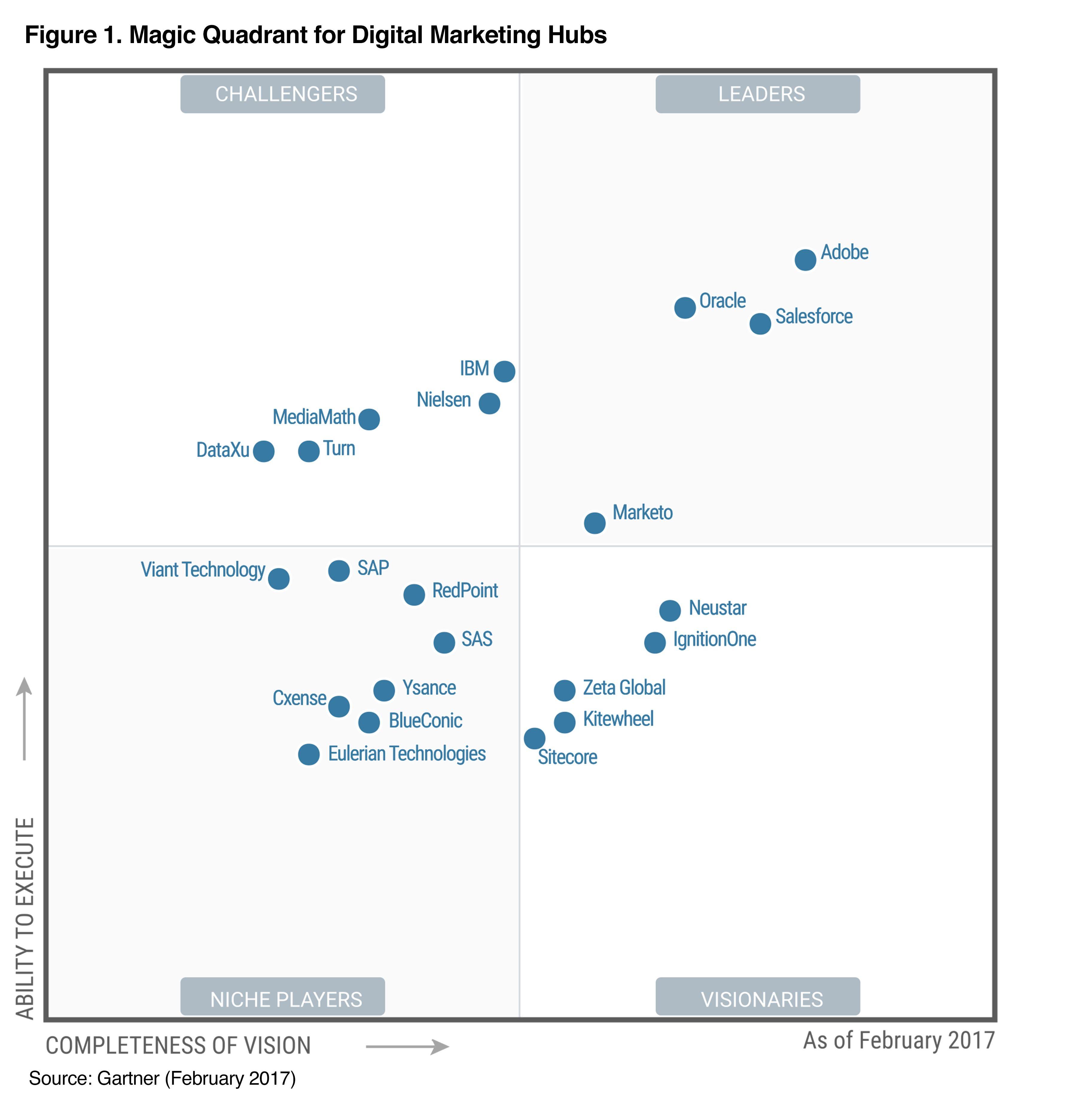 Gartner Digital Marketing Hub Quadrant The Big Get Bigger