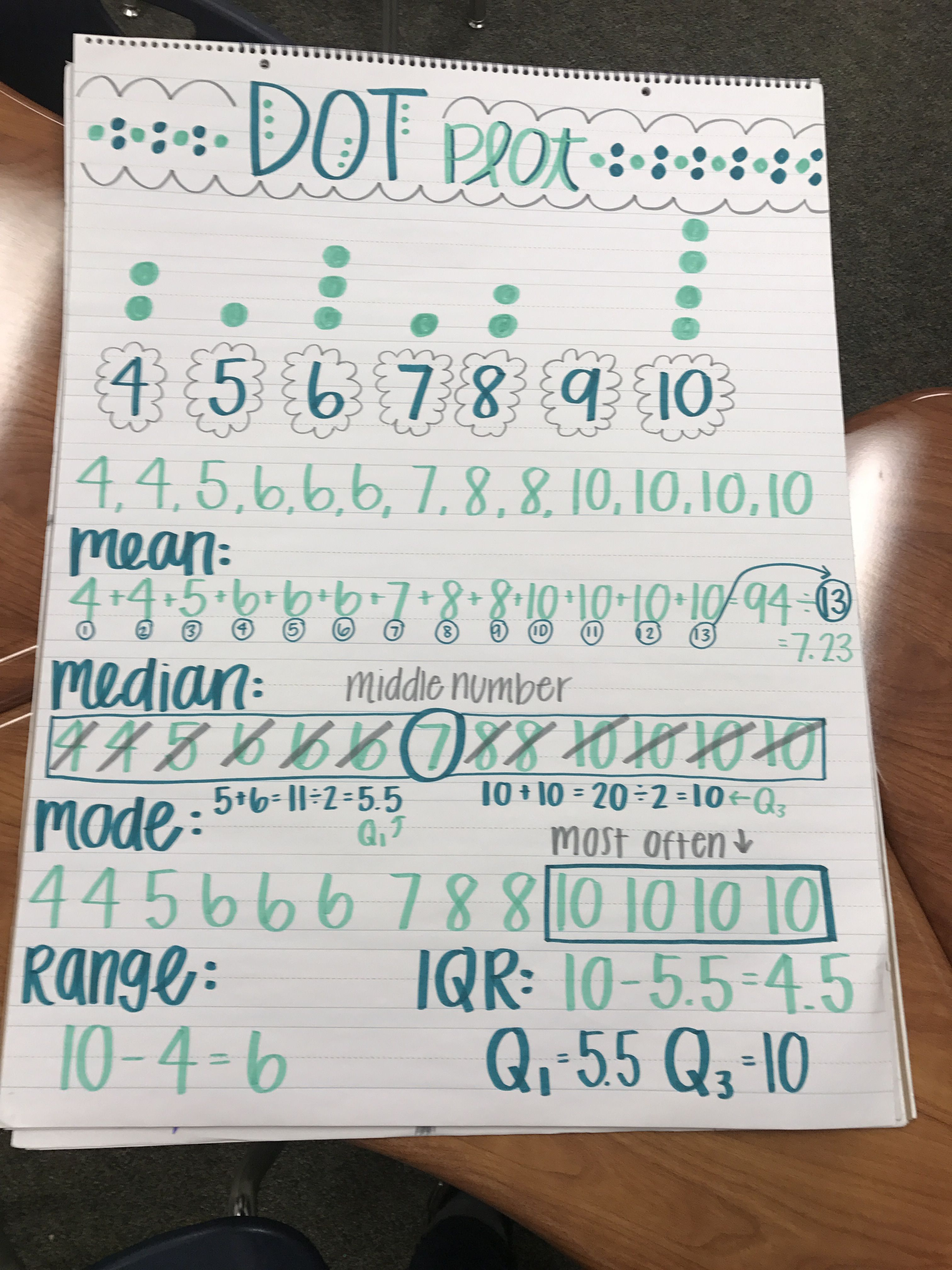 6th grade math, 6th grade math anchor charts, dot plots, mean ...