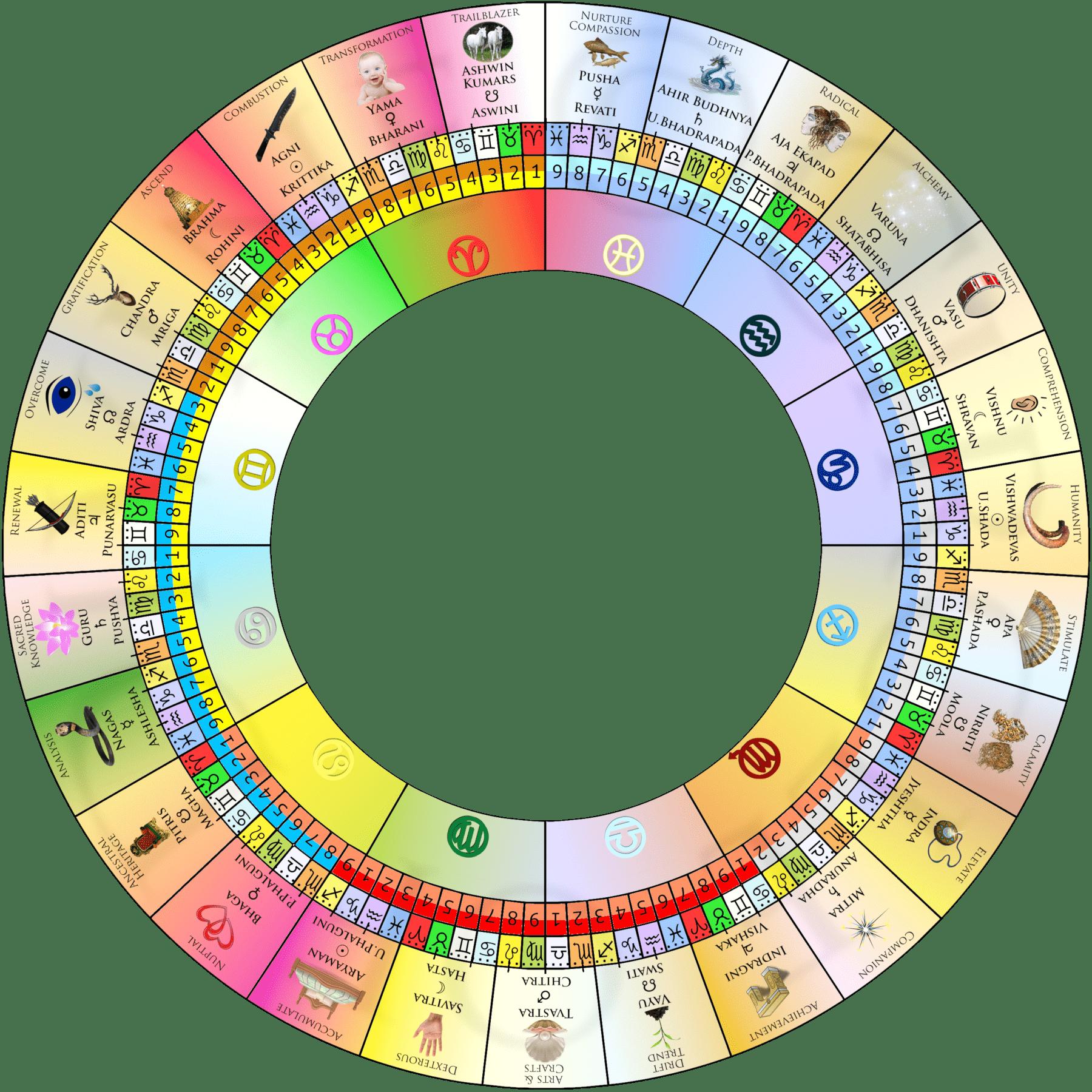 Nakshatras Lunar Mansions Circle Of Divine Astrology Astrology Vedic Astrology Jyotish Astrology