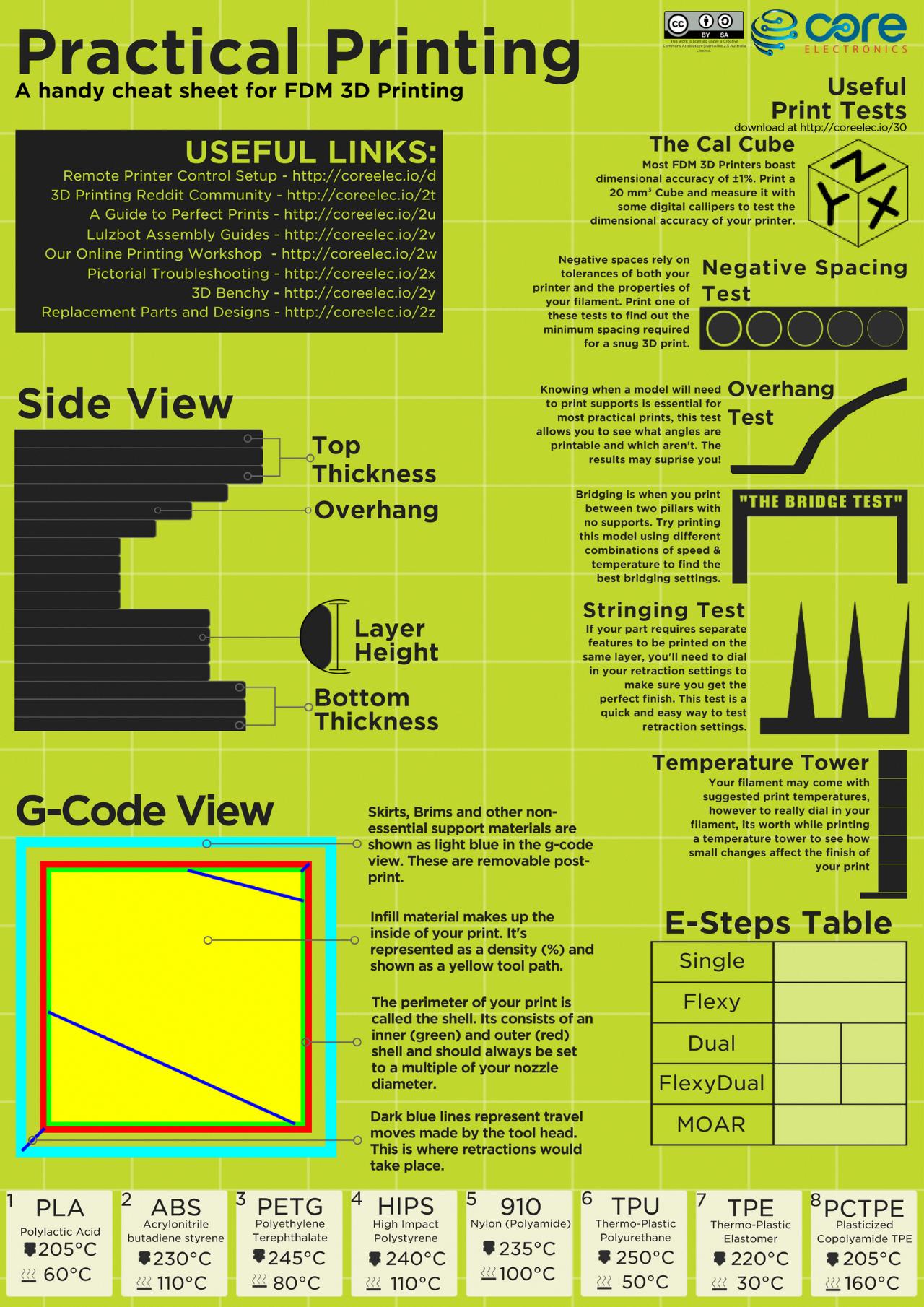3d Printing Cheat Sheet 3d Printing Pinterest 3d Printing