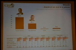 Dominicanos en Lawrence: Encuestadora dice Danilo ganaría con 62%
