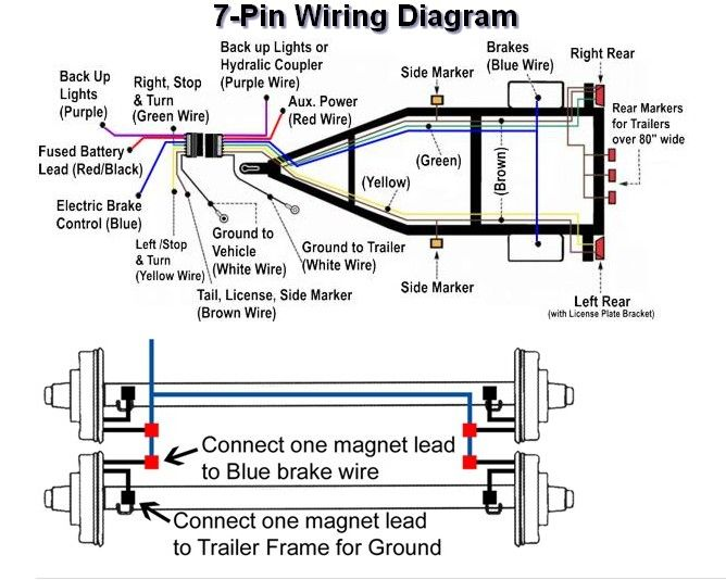 86aed73c9c1a74aa81605693ffcb6f81 7 wire trailer diagram diagram wiring diagrams for diy car repairs 7 way to 4 way trailer wiring diagram at gsmx.co
