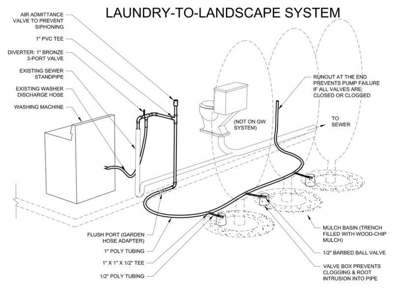 Laundry To Landscape Greywater System Check With Your City But
