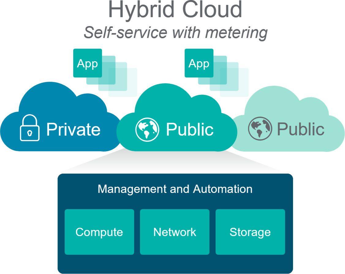 Rubrik Announces Cloud Data Management 3 1 Wahl Network Cloud Data Management Clouds