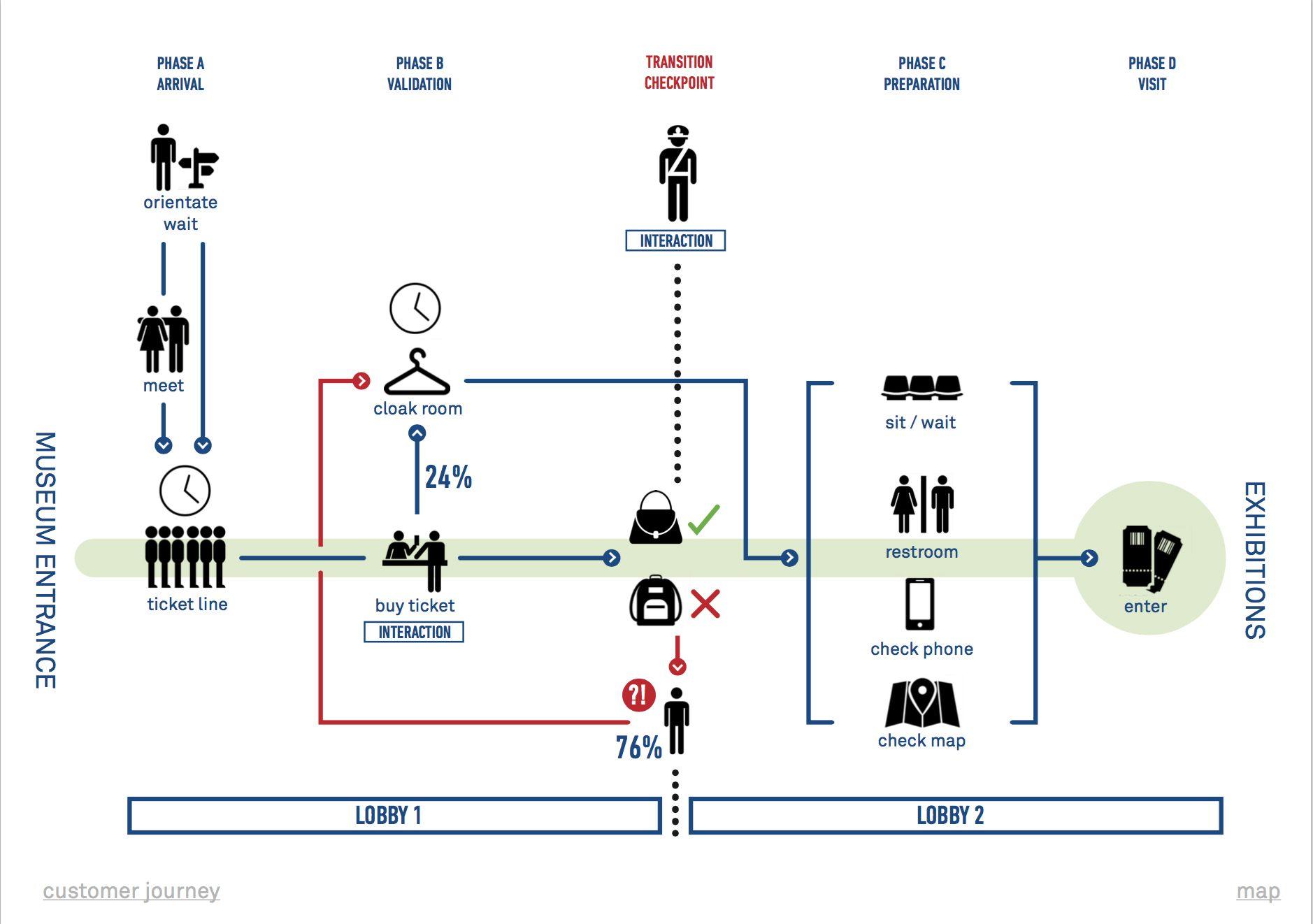 customer journey map 1878 1322 gestion de projet pinterest gestion de projets. Black Bedroom Furniture Sets. Home Design Ideas