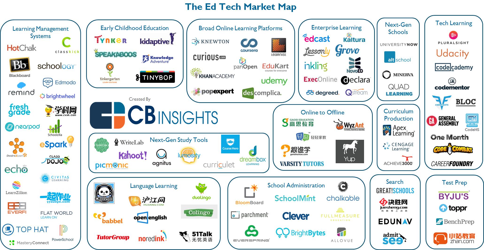 5 23 Ed Tech Market Map Infographics Pinterest Tech