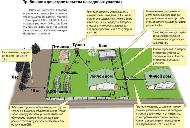 Принципы Планировки Дачного Участка (75+ Фото Идей ...