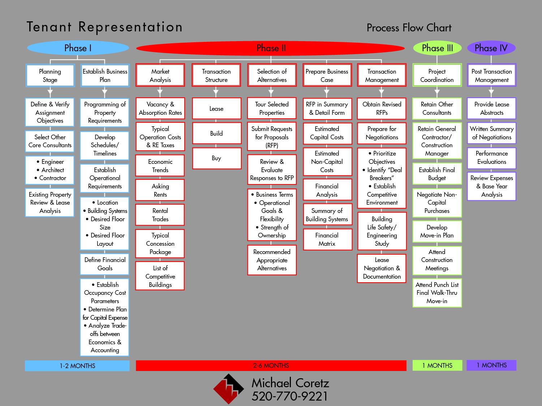 Project Management Process Flow Diagram - Detailed ...
