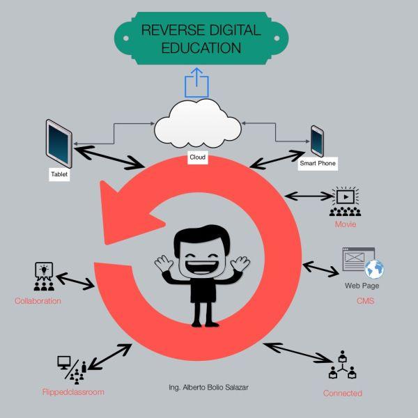 Infografía #RDEMX Educacion digital inversa 3°D