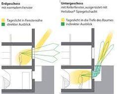 bildergebnis f r lichtschacht glas spiegel basement. Black Bedroom Furniture Sets. Home Design Ideas