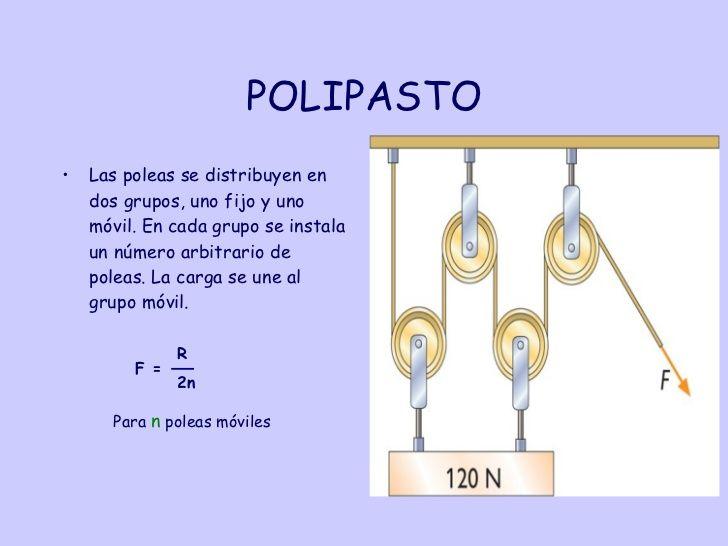 16 Ideas De Poleas Polaroid Polea Simple Maquetas De Maquinas Simples