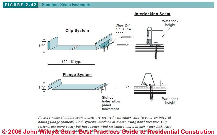 Single Vs Double Lock Standing Seam Roof Google Search Construccion
