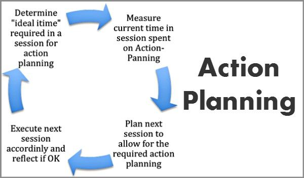Coaching Model Action Planning Coachingmodel